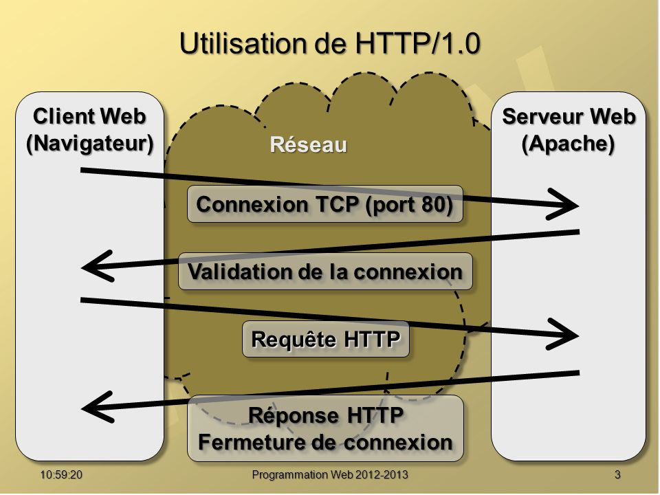 1411:00:56 Programmation Web 2012-2013 Protocole HTTP 1.1 Contexte HTTP 1.0 : Contexte HTTP 1.0 : 1 transaction = 1 ressource transmise 1 transaction = 1 ressource transmise Pas de connexion persistante Pas de connexion persistante Mauvaise utilisation du cache Mauvaise utilisation du cache 1 IP = 1 serveur Web 1 IP = 1 serveur Web Améliorations HTTP 1.1 : Améliorations HTTP 1.1 : 1 transaction persistante = X ressources transmises 1 transaction persistante = X ressources transmises Connexion persistante Connexion persistante Standardisation du cache Standardisation du cache Découpage d une ressource (chunk encoding) Découpage d une ressource (chunk encoding) 1 IP = X serveurs Web (proxy, serveurs virtuels) 1 IP = X serveurs Web (proxy, serveurs virtuels)