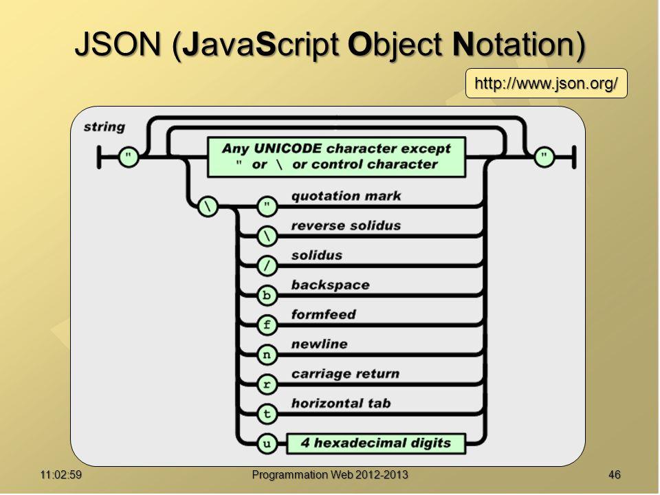 4611:04:45 Programmation Web 2012-2013 JSON (JavaScript Object Notation) http://www.json.org/