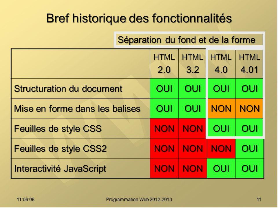 1111:07:59 Bref historique des fonctionnalités HTML2.0HTML3.2HTML4.0HTML4.01 Structuration du document OUIOUIOUIOUI Mise en forme dans les balises OUIOUINONNON Feuilles de style CSS NONNONOUIOUI Feuilles de style CSS2 NONNONNONOUI Interactivité JavaScript NONNONOUIOUI Séparation du fond et de la forme Programmation Web 2012-2013