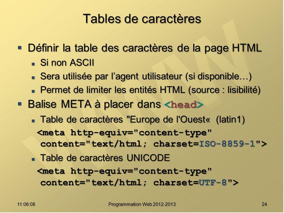 2411:07:59 Tables de caractères Définir la table des caractères de la page HTML Définir la table des caractères de la page HTML Si non ASCII Si non ASCII Sera utilisée par lagent utilisateur (si disponible…) Sera utilisée par lagent utilisateur (si disponible…) Permet de limiter les entités HTML (source : lisibilité) Permet de limiter les entités HTML (source : lisibilité) Balise META à placer dans Balise META à placer dans Table de caractères Europe de l Ouest« (latin1) Table de caractères Europe de l Ouest« (latin1) Table de caractères UNICODE Table de caractères UNICODE Programmation Web 2012-2013