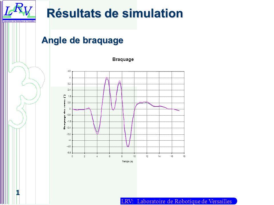 LRV: Laboratoire de Robotique de Versailles 1 Angle de braquage Résultats de simulation
