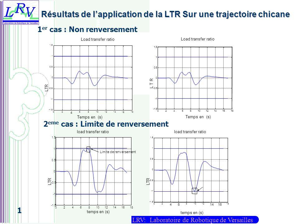 LRV: Laboratoire de Robotique de Versailles 1 Résultats de lapplication de la LTR Sur une trajectoire chicane 1 er cas : Non renversement 2 eme cas :