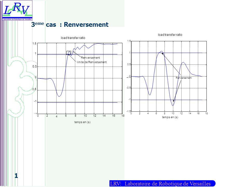 LRV: Laboratoire de Robotique de Versailles 1 3 eme cas : Renversement