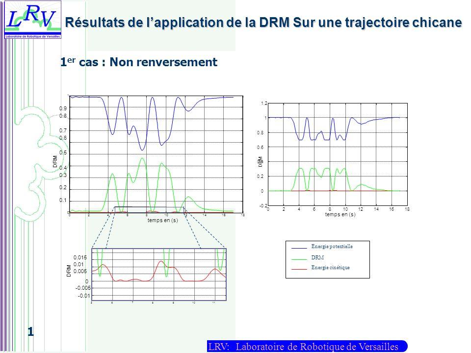 LRV: Laboratoire de Robotique de Versailles 1 Résultats de lapplication de la DRM Sur une trajectoire chicane 180246810121416 -0.2 0 0.2 0.4 0.6 0.8 1