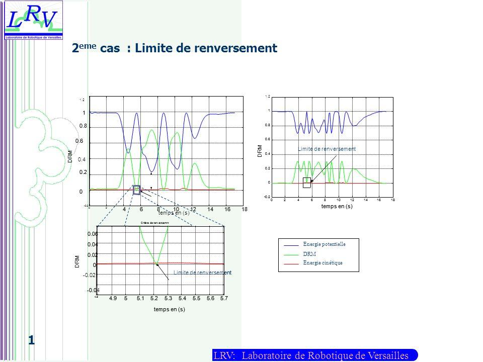LRV: Laboratoire de Robotique de Versailles 1 2 eme cas : Limite de renversement temps en (s) Limite de renversement Energie potentielle DRM Energie c