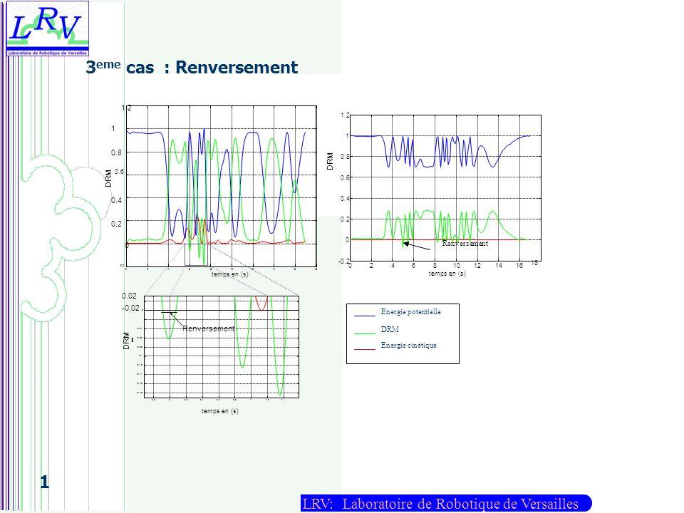 LRV: Laboratoire de Robotique de Versailles 1 3 eme cas : Renversement 18 0246810121416 -0.2 0 0.2 0.4 0.6 0.8 1 1.2 temps en (s) Renversement DRM tem