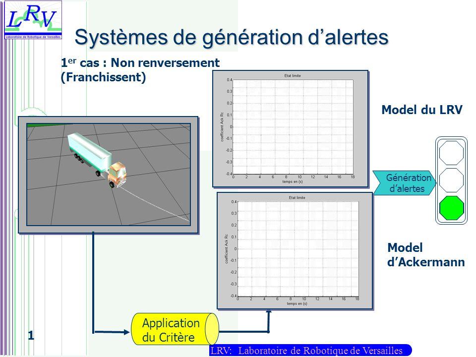 LRV: Laboratoire de Robotique de Versailles 1 Systèmes de génération dalertes Application du Critère Génération dalertes 1 er cas : Non renversement (