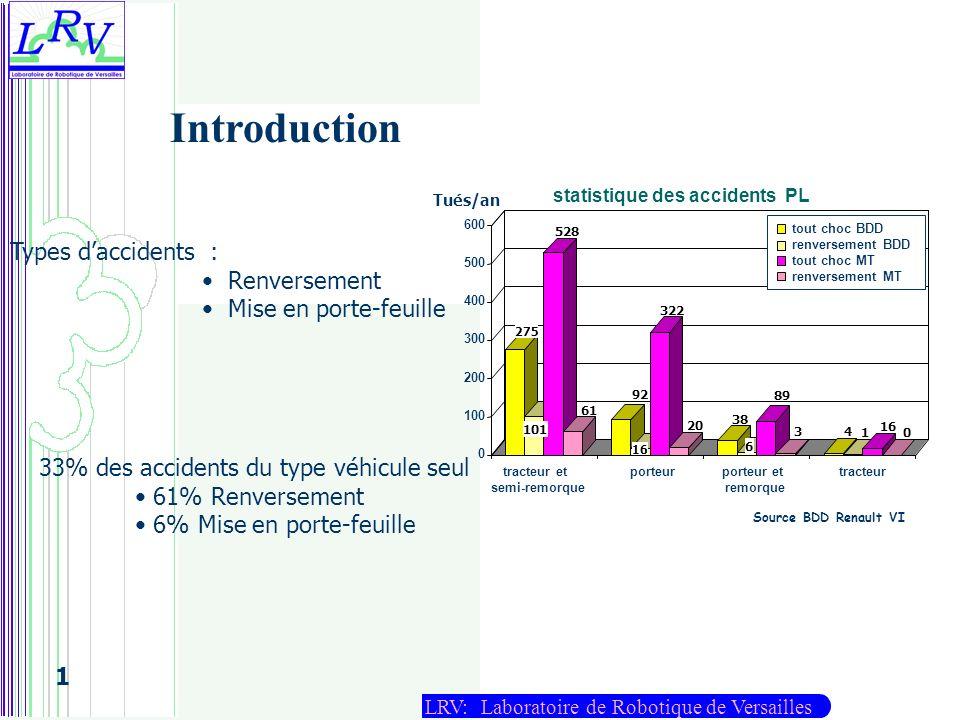 LRV: Laboratoire de Robotique de Versailles 1 Modélisation du LRV M : matrice dinertie C : matrice de Coriolis et Centrifuge G : Gravitation : vecteur des forces (internes et appliquées) Forces pneumatiques Forces de suspensions Fa 2 Fb 5 Fb 1 Fb 3 Fa 3 Fa 4 Fb 4 Fb 6 YuXu Fa 1 Fb 2 Fa 5 Fa 6 masse suspendue