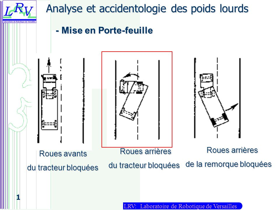 LRV: Laboratoire de Robotique de Versailles 1 Résultats de simulation Y(m) Braq [1,G] Braq [1,D] -50050100150200250 -5.5 -5 -4.5 -4 -3.5 -3 -2.5 -2 -1.5 X(m) Trajectoire de chicane Passage de chicane