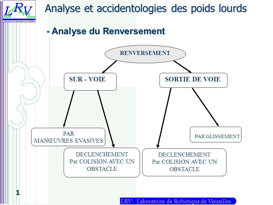 LRV: Laboratoire de Robotique de Versailles 1 Résultats de lapplication de la LTR Sur une trajectoire chicane 1 er cas : Non renversement 2 eme cas : Limite de renversement