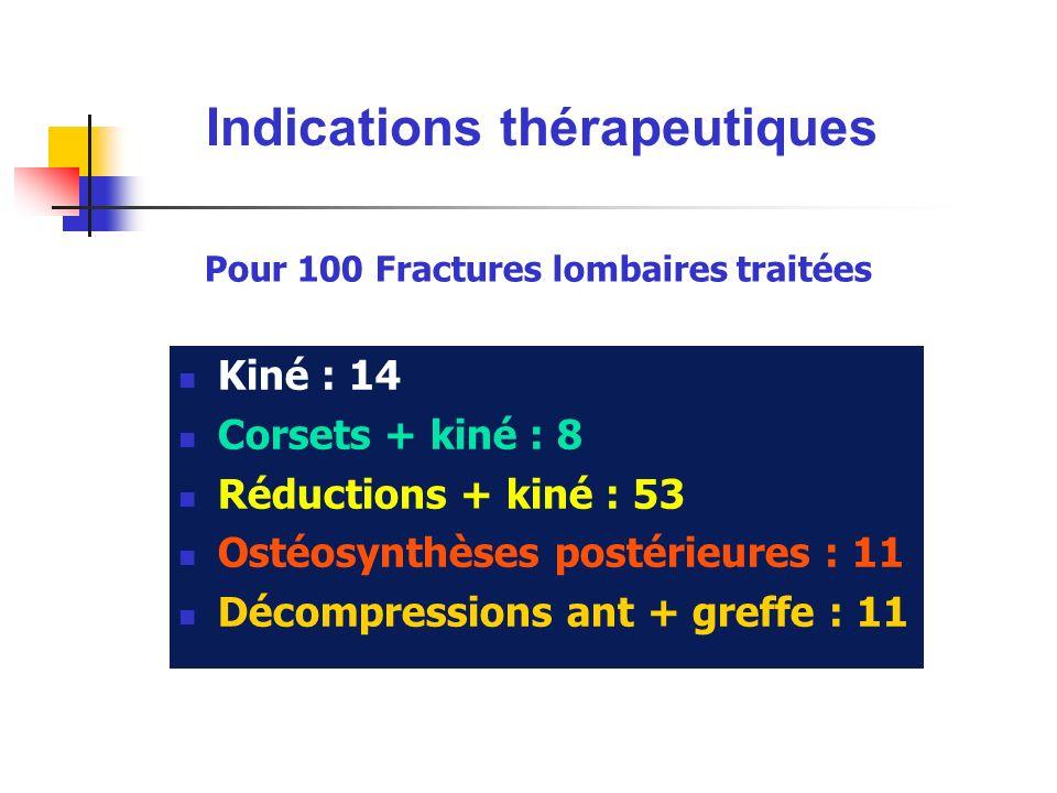 Pour 100 Fractures lombaires traitées Kiné : 14 Corsets + kiné : 8 Réductions + kiné : 53 Ostéosynthèses postérieures : 11 Décompressions ant + greffe