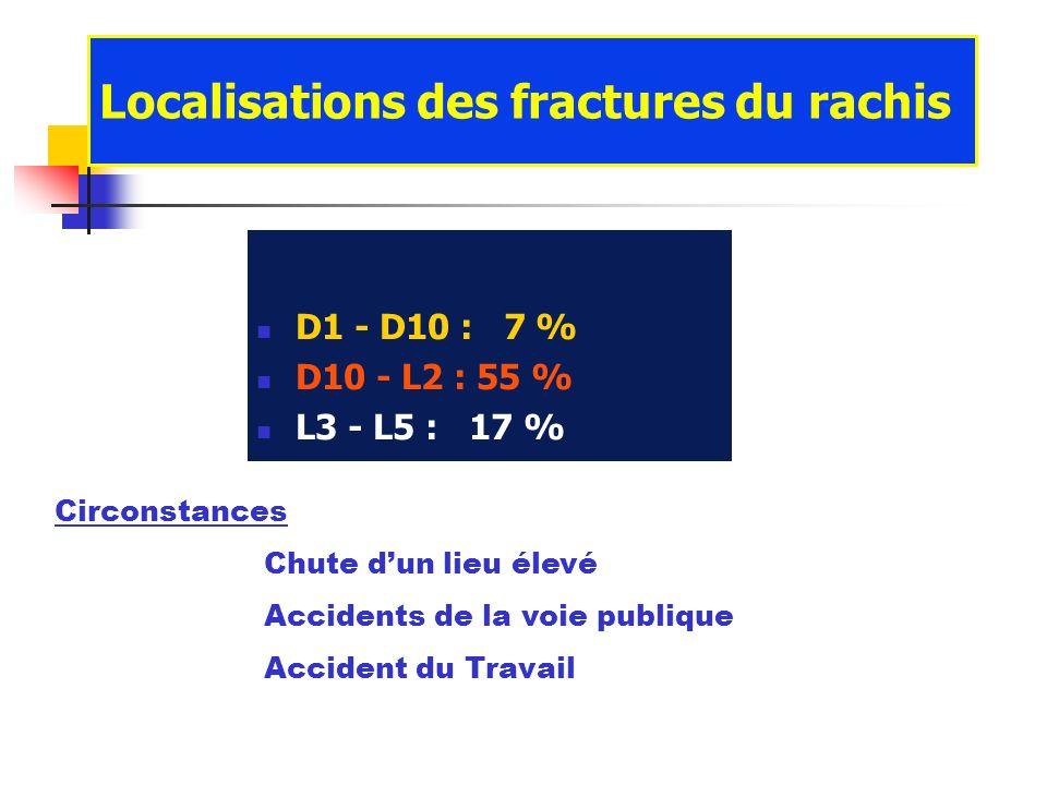 D1 - D10 : 7 % D10 - L2 : 55 % L3 - L5 : 17 % Localisations des fractures du rachis Circonstances Chute dun lieu élevé Accidents de la voie publique A