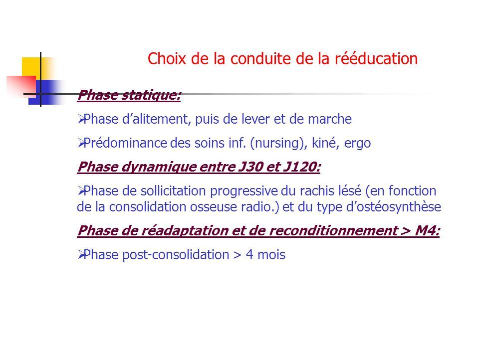 Choix de la conduite de la rééducation Phase statique: Phase dalitement, puis de lever et de marche Prédominance des soins inf. (nursing), kiné, ergo