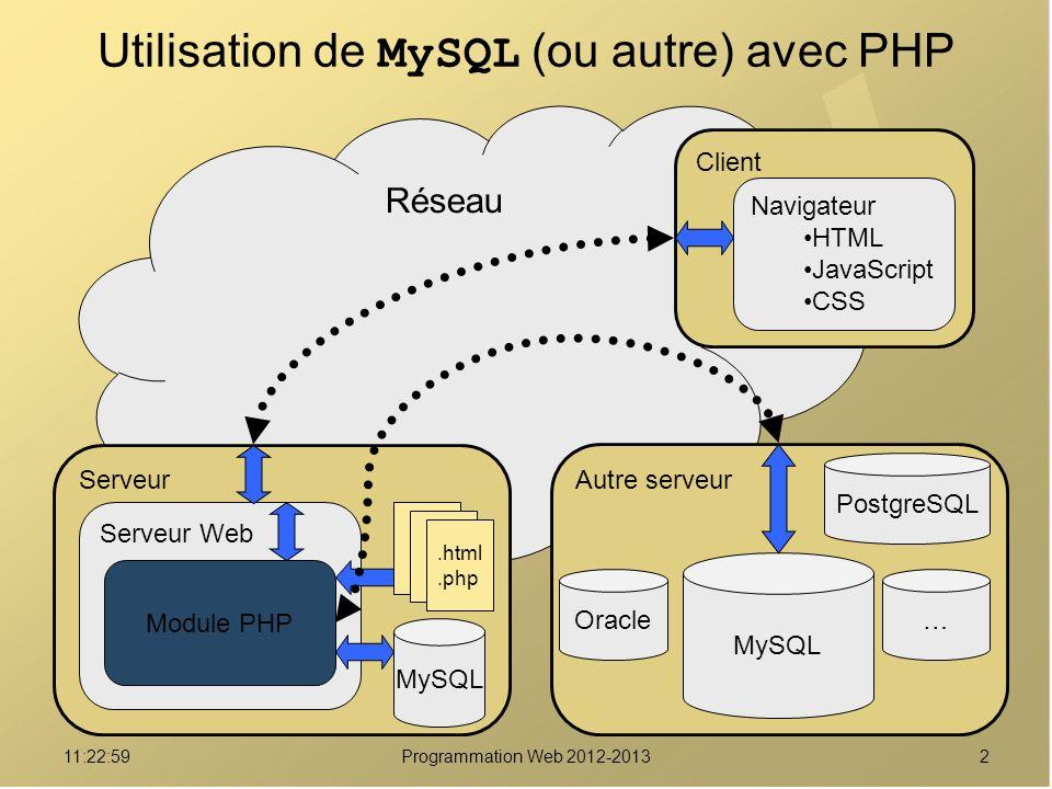 211:24:32Programmation Web 2012-2013 Réseau Utilisation de MySQL (ou autre) avec PHP Serveur Serveur Web Module PHP MySQL.html.php Client Navigateur HTML JavaScript CSS Autre serveur MySQL PostgreSQL …Oracle