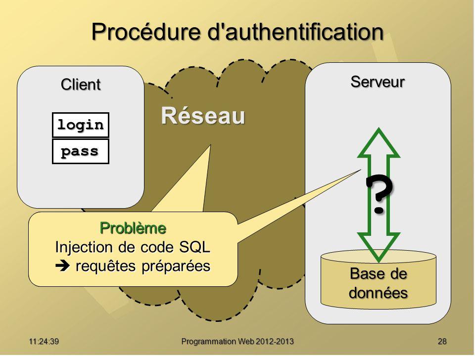 2811:26:40 Programmation Web 2012-2013 Réseau Procédure d'authentification Client Serveur Base de données login pass ? Problème Le données circulent e