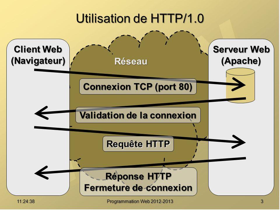 311:26:40 Programmation Web 2012-2013 Réseau Utilisation de HTTP/1.0 Client Web (Navigateur) Serveur Web (Apache) Connexion TCP (port 80) Validation d