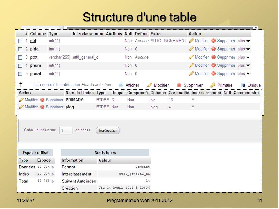 1111:28:32Programmation Web 2011-2012 Structure d'une table