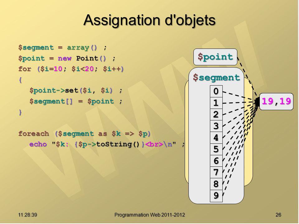 2611:30:19 Programmation Web 2011-2012 Assignation d objets $segment = array() ; $point = new Point() ; for ($i=10; $i<20; $i++) { $point->set($i, $i) ; $segment[] = $point ; } foreach ($segment as $k => $p) echo $k: {$p->toString()} \n ; 0: (19, 19) 1: (19, 19) 2: (19, 19) 3: (19, 19) 4: (19, 19) 5: (19, 19) 6: (19, 19) 7: (19, 19) 8: (19, 19) 9: (19, 19) $point 0,00,00,00,0 $segment 0 1 2 3 4 5 6 7 8 9 10,10 11,11 12,12 13,13 14,14 15,15 16,16 17,17 18,18 19,19