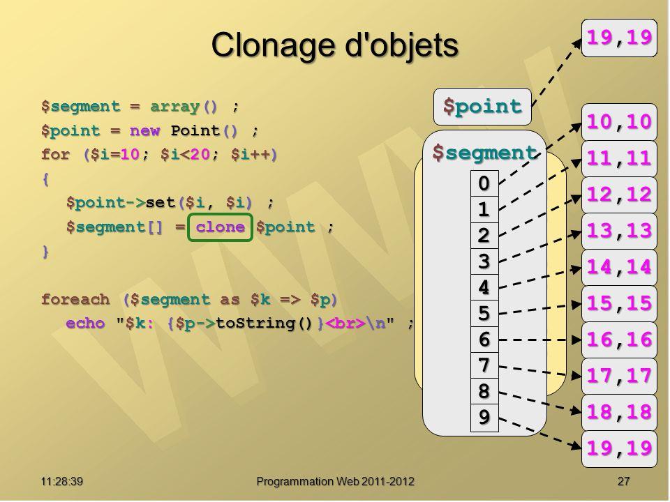 2711:30:19 Programmation Web 2011-2012 $segment = array() ; $point = new Point() ; for ($i=10; $i<20; $i++) { $point->set($i, $i) ; $segment[] = clone $point ; } foreach ($segment as $k => $p) echo $k: {$p->toString()} \n ; 0: (10, 10) 1: (11, 11) 2: (12, 12) 3: (13, 13) 4: (14, 14) 5: (15, 15) 6: (16, 16) 7: (17, 17) 8: (18, 18) 9: (19, 19) Clonage d objets $point 0,00,00,00,0 $segment 0 1 2 3 4 5 6 7 8 9 10,10 11,11 12,12 13,13 14,14 15,15 16,16 17,17 18,18 19,19 10,10 11,11 12,12 13,13 14,14 15,15 16,16 17,17 18,18 19,19