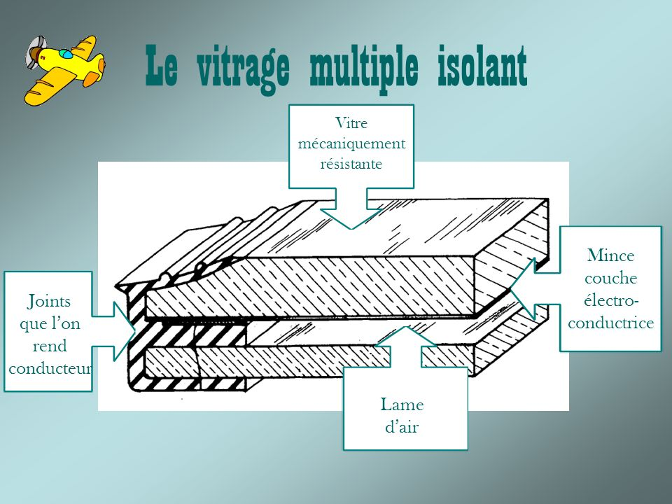 Le vitrage multiple isolant Joints que lon rend conducteur Mince couche électro- conductrice Lame dair Vitre mécaniquement résistante