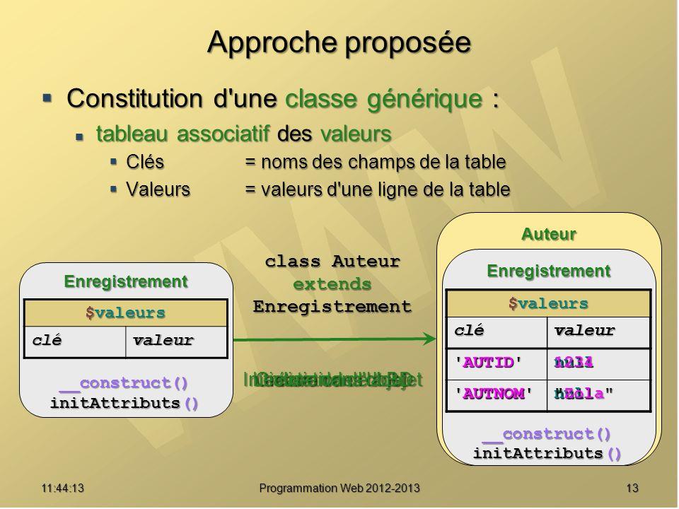 1311:45:50 Programmation Web 2012-2013 Constitution d'une classe générique : Constitution d'une classe générique : tableau associatif des valeurs tabl