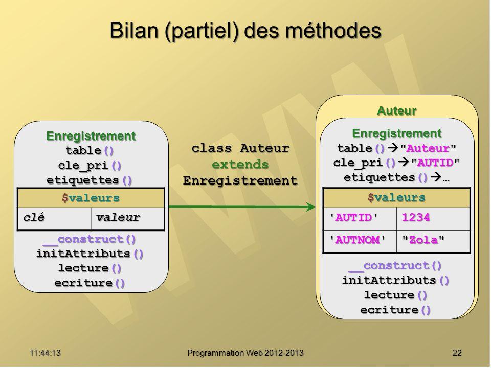 2211:45:51 Programmation Web 2012-2013 Bilan (partiel) des méthodes class Auteur extendsEnregistrement Auteur Enregistrement table()
