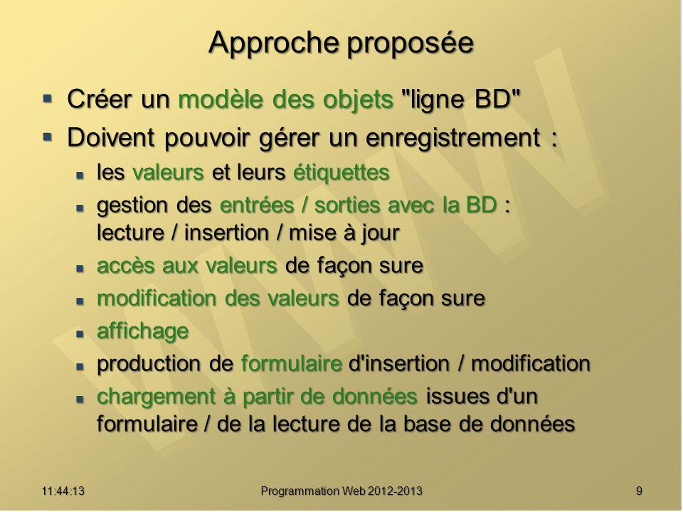 911:45:50 Programmation Web 2012-2013 Approche proposée Créer un modèle des objets