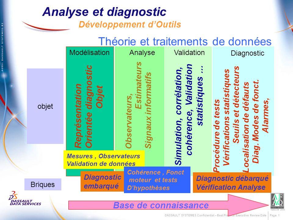 DASSAULT SYSTEMES Confidential – Best Practice Executive Review Date Page1 Analyse et diagnostic Développement dOutils Briques objet Analyse Observate