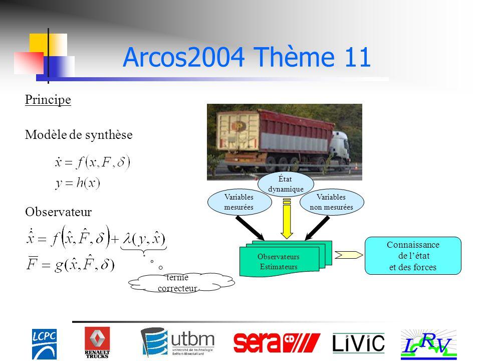 Modèle de synthèse Observateur terme correcteur Principe Connaissance de létat et des forces État dynamique Variables non mesurées Variables mesurées Observateurs Estimateurs Arcos2004 Thème 11