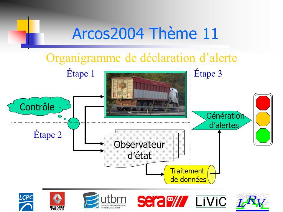 Organigramme de déclaration dalerte Contrôle Observateur détat Génération dalertes Traitement de données Étape 3Étape 1 Étape 2 Arcos2004 Thème 11