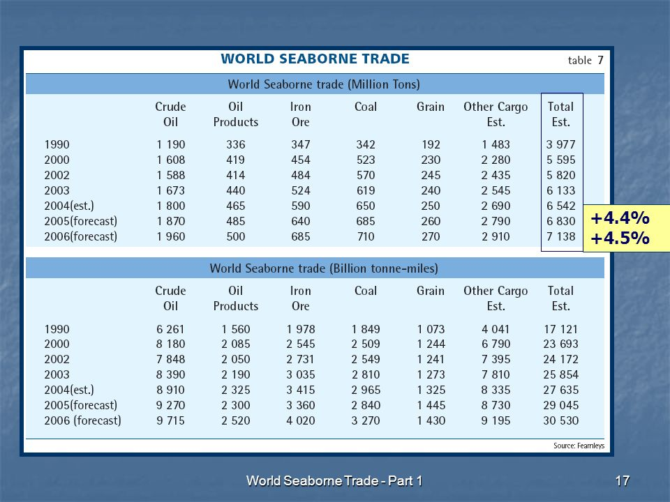 World Seaborne Trade - Part % +4.5%