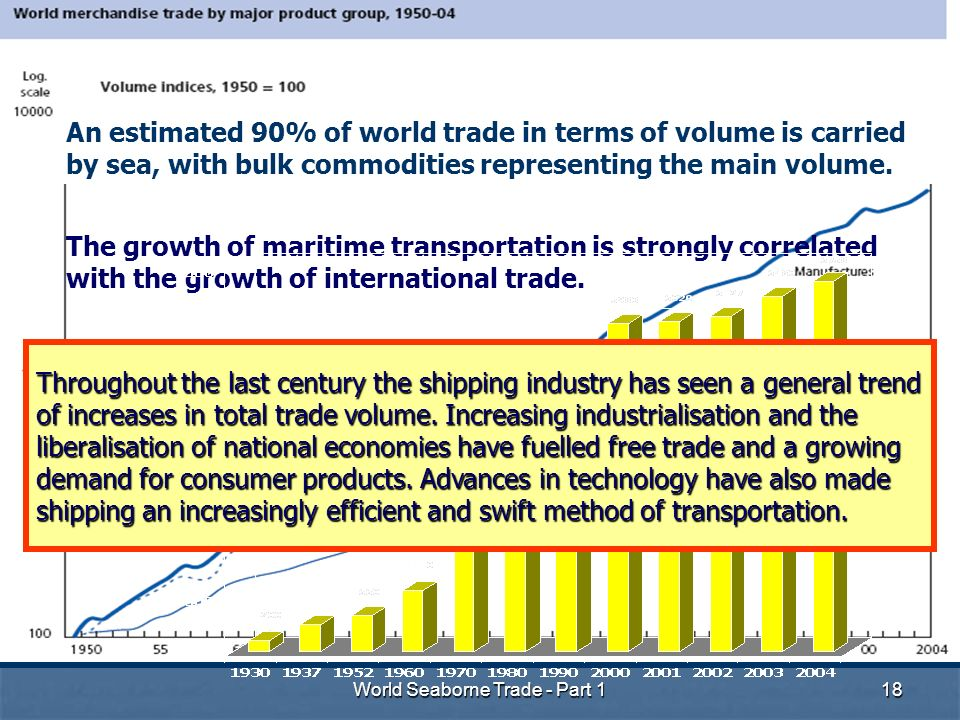 World Seaborne Trade - Part 118 The growth of maritime transportation is strongly correlated with the growth of international trade.