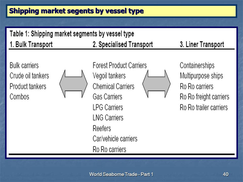 World Seaborne Trade - Part 140 Shipping market segents by vessel type