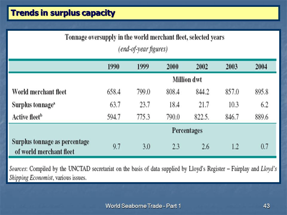 World Seaborne Trade - Part 143 Trends in surplus capacity