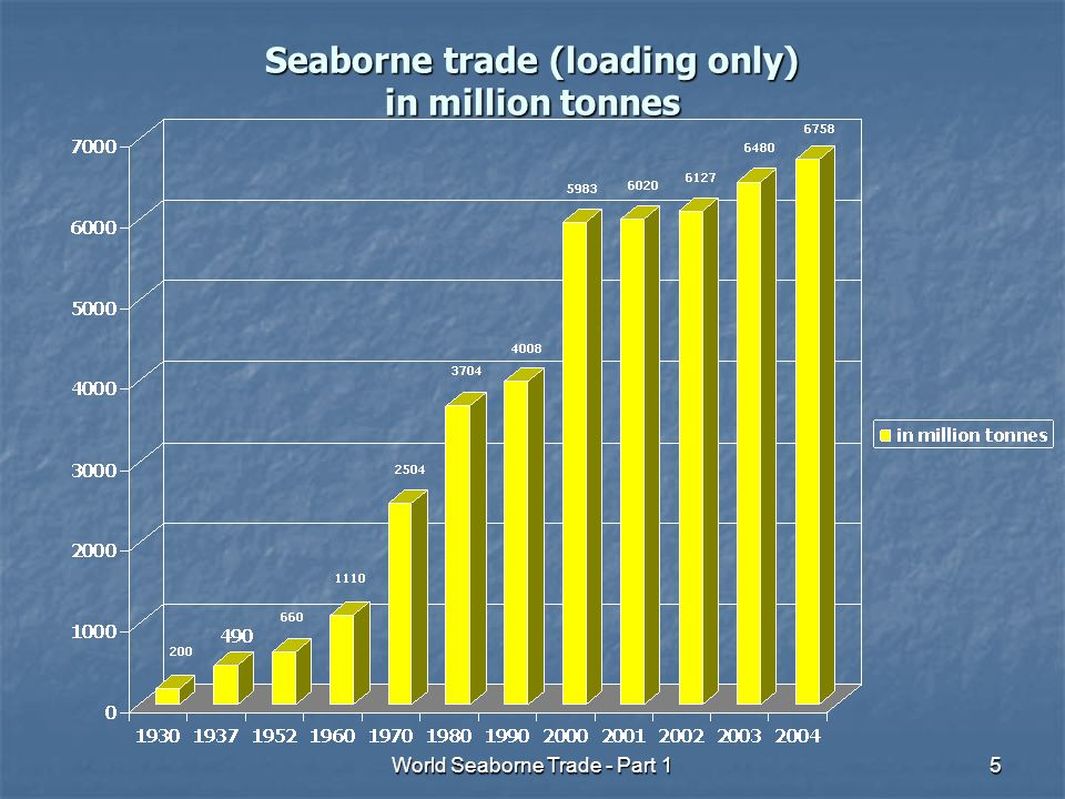 World Seaborne Trade - Part 136