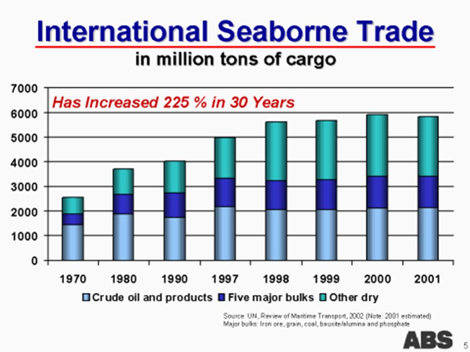 World Seaborne Trade - Part 128 Sources : http://www.ecsa.be/ar/Rapport%202004-2005.pdf