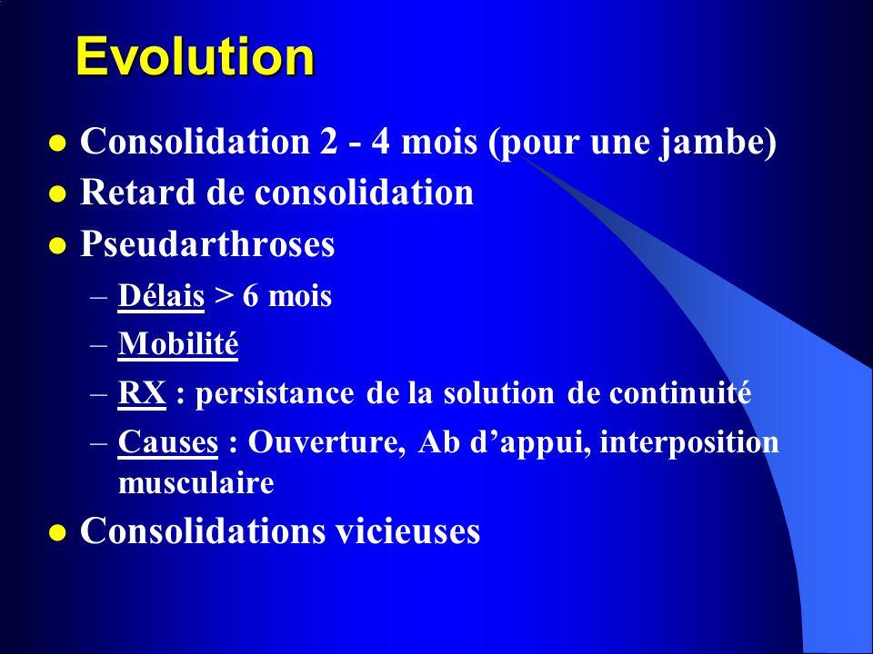 Evolution Consolidation 2 - 4 mois (pour une jambe) Retard de consolidation Pseudarthroses –Délais > 6 mois –Mobilité –RX : persistance de la solution