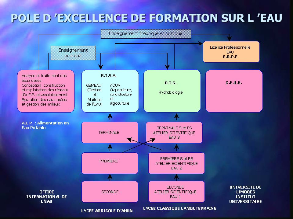 POLE D EXCELLENCE DE FORMATION SUR L EAU
