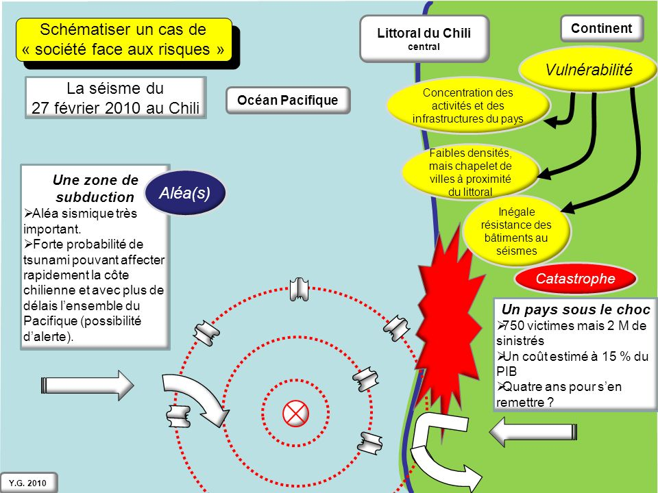 Continent Océan Pacifique Littoral du Chili central Schématiser un cas de « société face aux risques » Schématiser un cas de « société face aux risques » Vulnérabilité Catastrophe Une zone de subduction Aléa sismique très important.