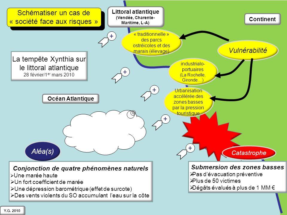 Continent Océan Atlantique Littoral atlantique (Vendée, Charente- Maritime, L-A) Schématiser un cas de « société face aux risques » Schématiser un cas de « société face aux risques » Aléa(s) Vulnérabilité Catastrophe + + + + + + Conjonction de quatre phénomènes naturels Une marée haute Un fort coefficient de marée Une dépression barométrique (effet de surcote) Des vents violents du SO accumulant leau sur la côte La tempête Xynthia sur le littoral atlantique 28 février/1 er mars 2010 industrialo- portuaires (La Rochelle, Gironde…) Urbanisation accélérée des zones basses par la pression touristique Submersion des zones basses Pas dévacuation préventive Plus de 50 victimes Dégâts évalués à plus de 1 MM « traditionnelle » des parcs ostréicoles et des marais (élevage) Y.G.