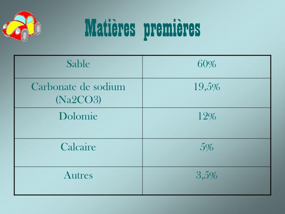 Matières premières Sable60% Carbonate de sodium (Na2CO3) 19,5% Dolomie12% Calcaire5% Autres3,5%