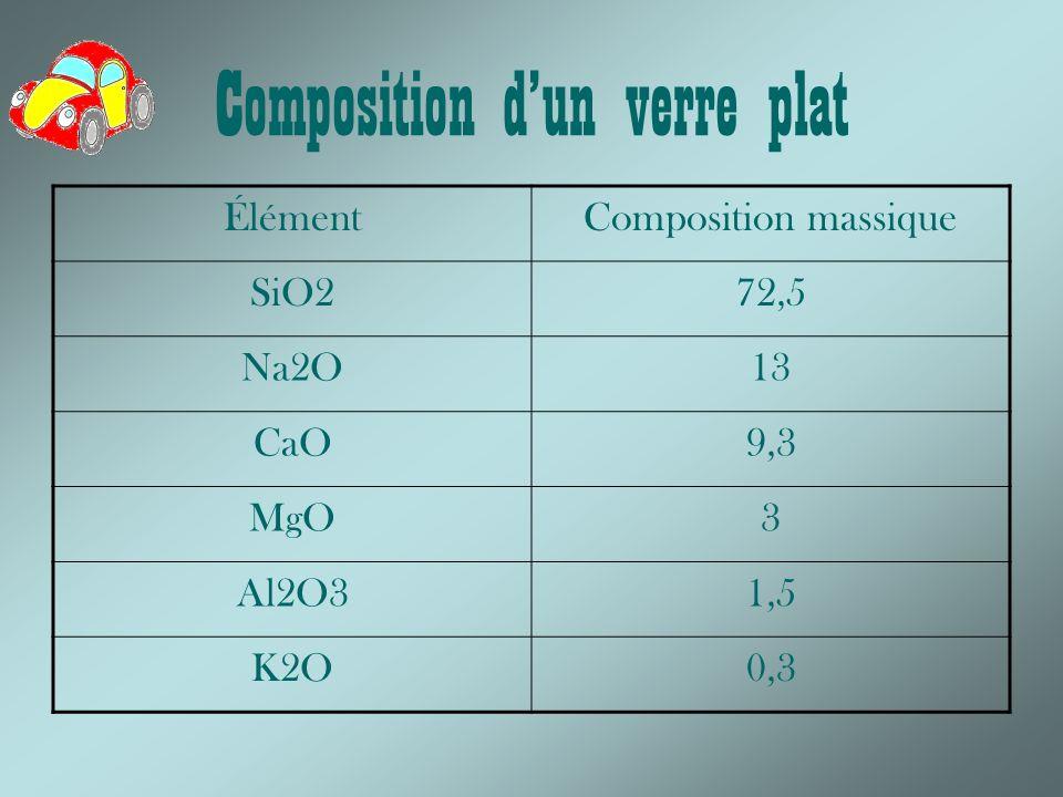 Composition dun verre plat ÉlémentComposition massique SiO272,5 Na2O13 CaO9,3 MgO3 Al2O31,5 K2O0,3