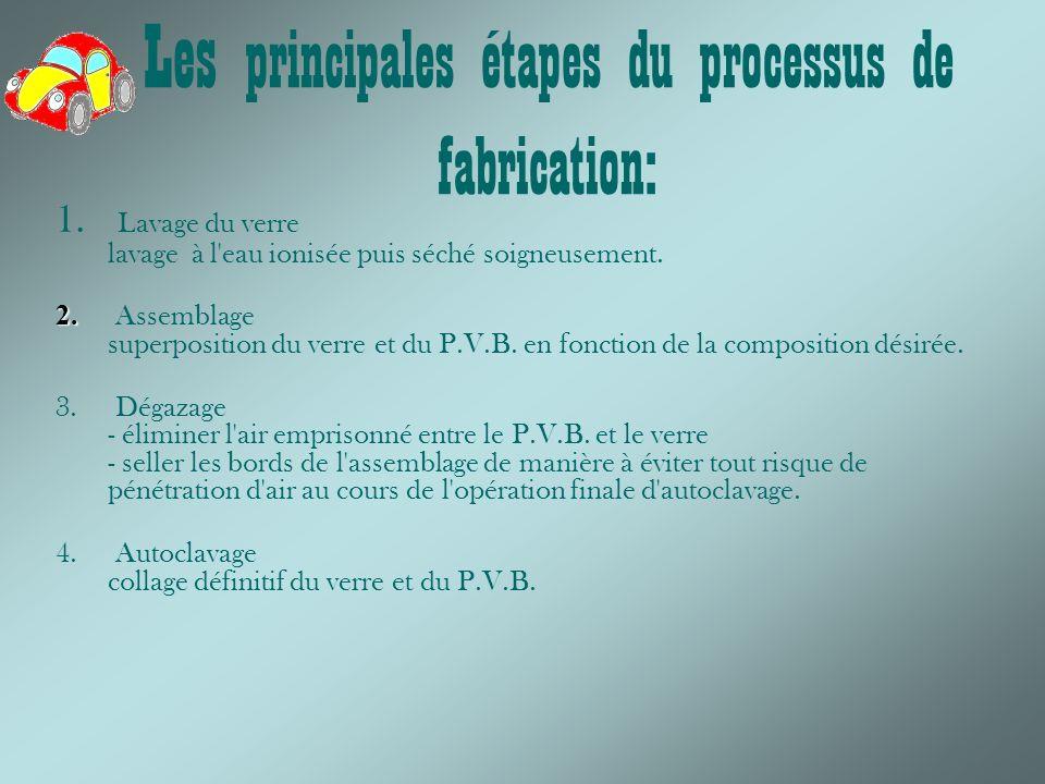 Les principales étapes du processus de fabrication: 1.