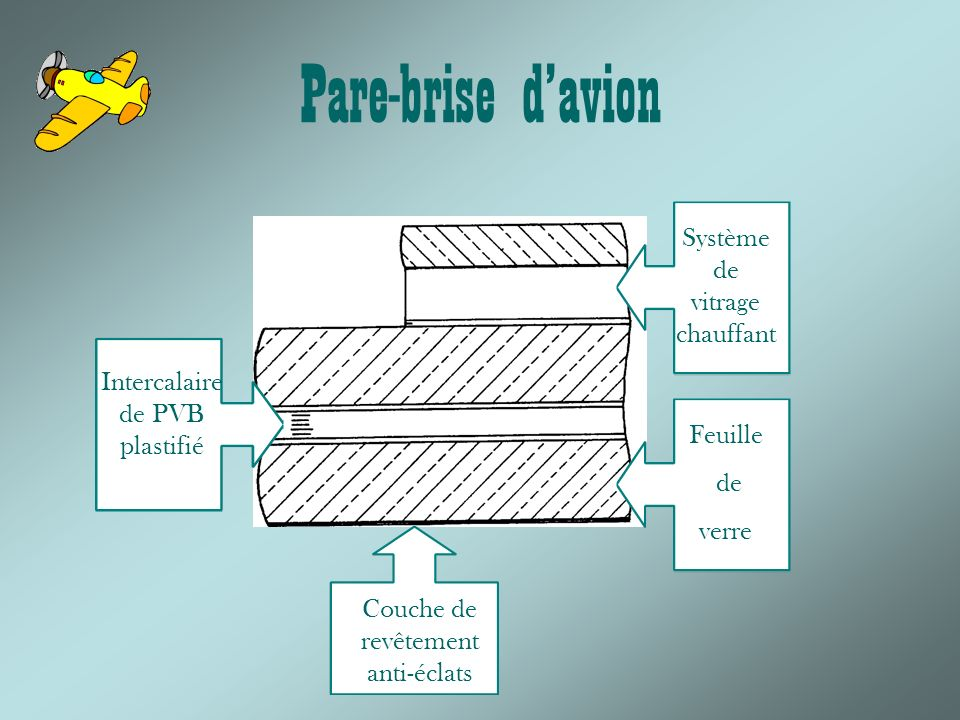 Pare-brise davion Couche de revêtement anti-éclats Feuille de verre Intercalaire de PVB plastifié Système de vitrage chauffant