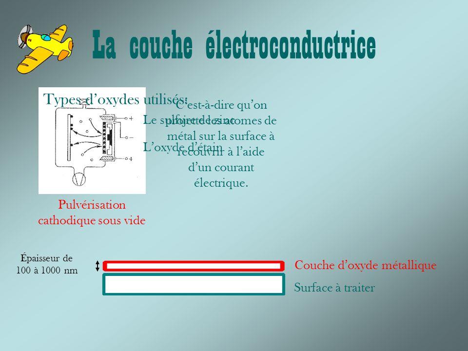 La couche électroconductrice Surface à traiter Couche doxyde métallique Pulvérisation cathodique sous vide Cest-à-dire quon projette les atomes de métal sur la surface à recouvrir à laide dun courant électrique.