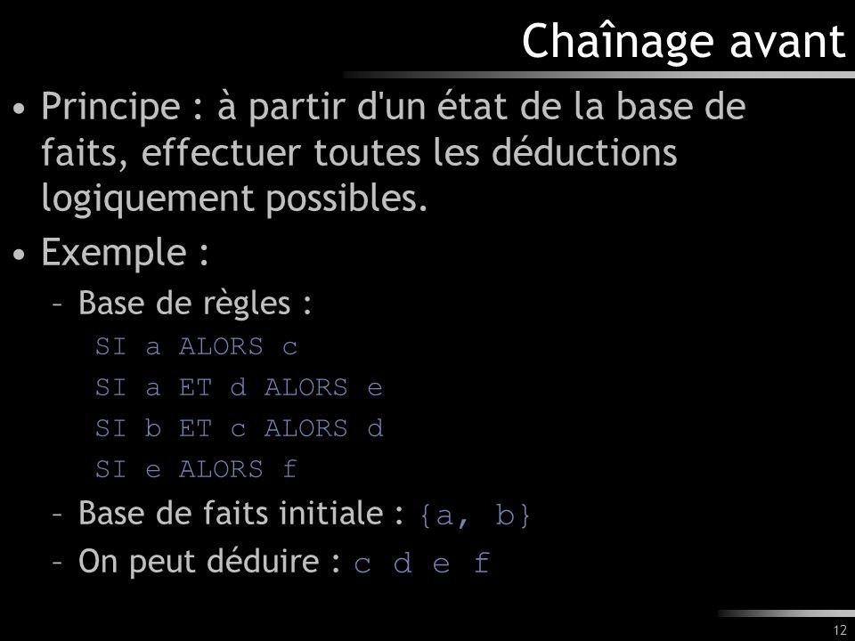 12 Chaînage avant Principe : à partir d'un état de la base de faits, effectuer toutes les déductions logiquement possibles. Exemple : –Base de règles