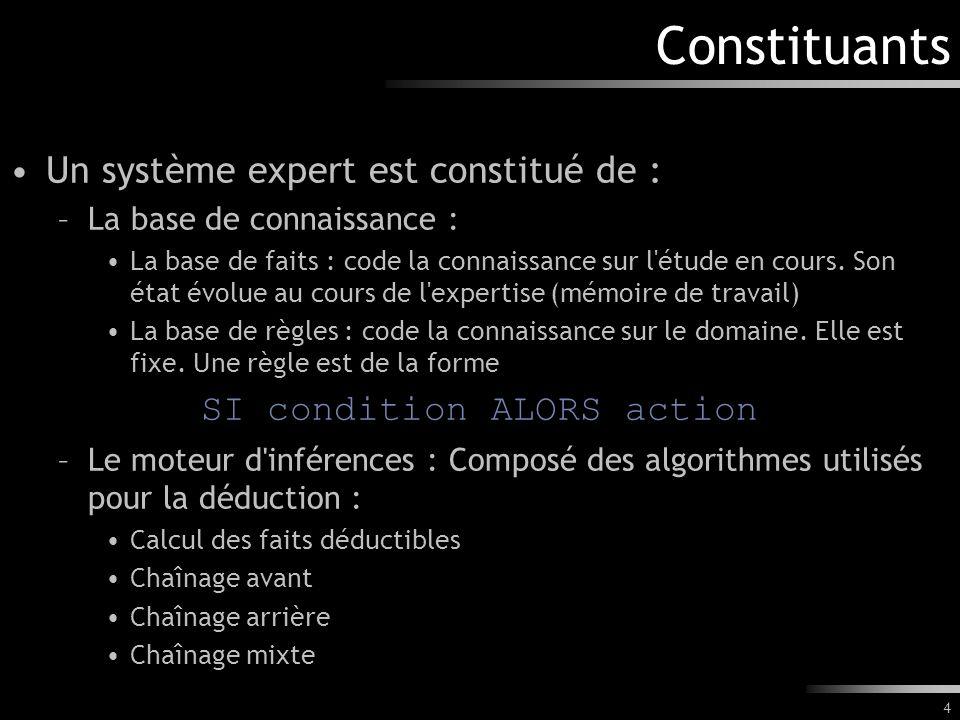 4 Constituants Un système expert est constitué de : –La base de connaissance : La base de faits : code la connaissance sur l'étude en cours. Son état