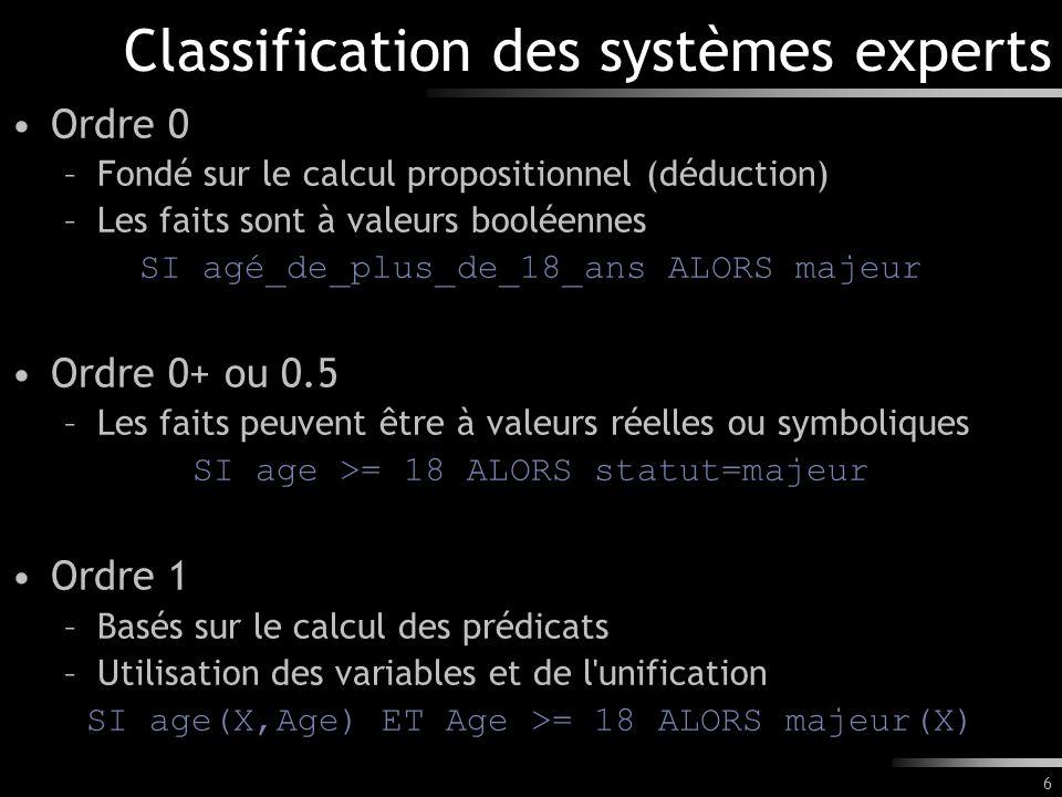 6 Classification des systèmes experts Ordre 0 –Fondé sur le calcul propositionnel (déduction) –Les faits sont à valeurs booléennes SI agé_de_plus_de_1