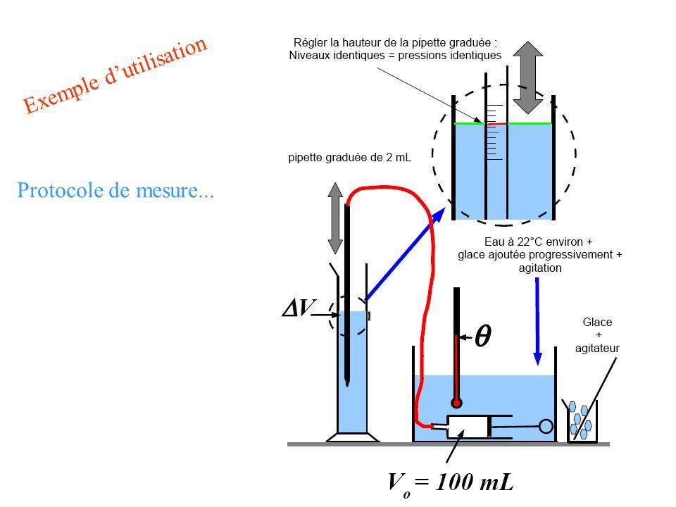 Protocole de mesure... Exemple dutilisation