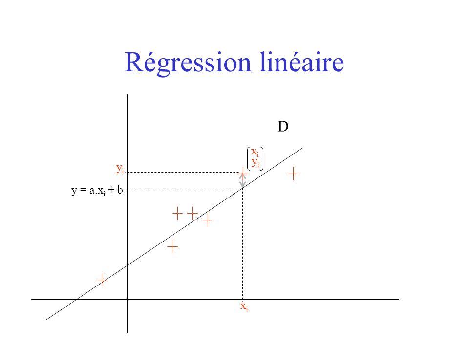 Régression linéaire D xixi yiyi xixi yiyi y = a.x i + b